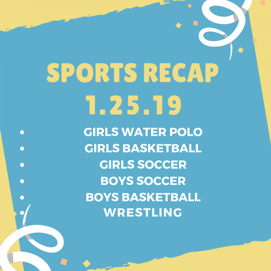 Sports Recap for January 25, 2019
