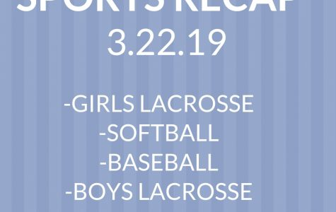 Sports Recap for March 22, 2019