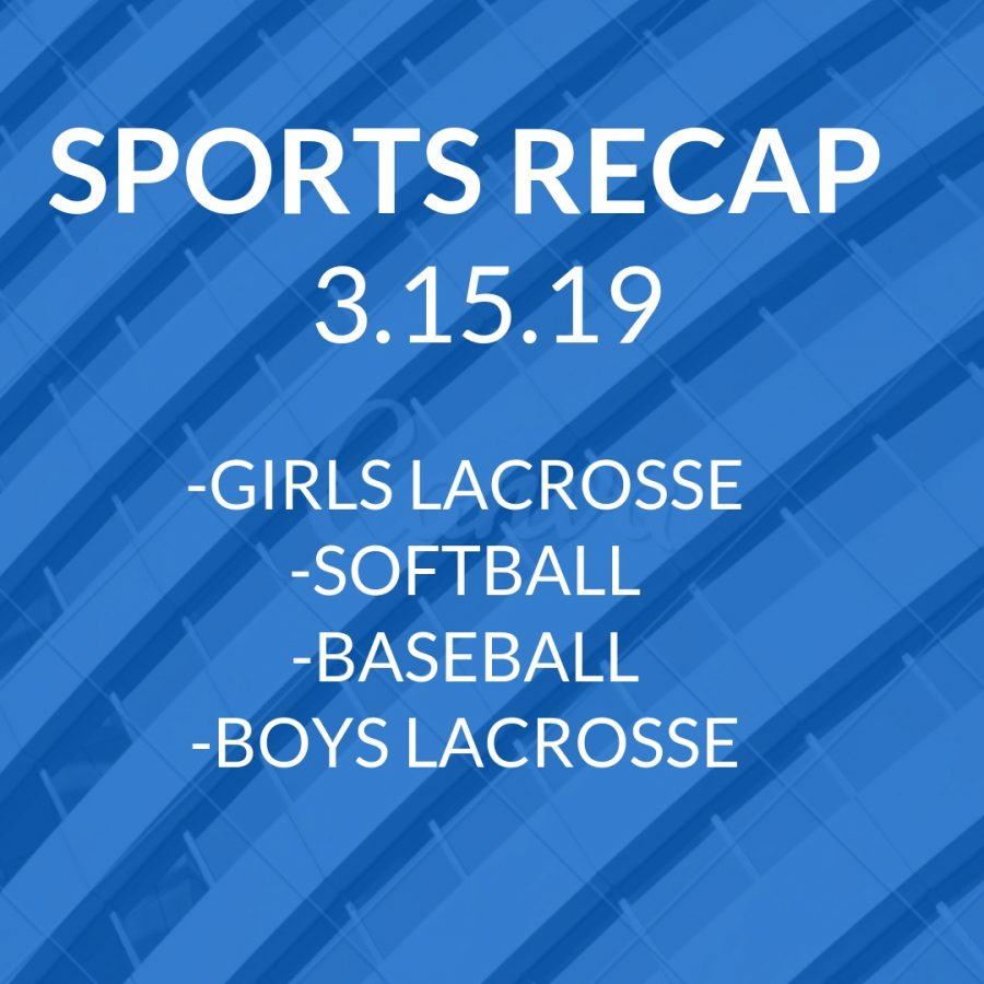Sports Recap for March 15, 2019
