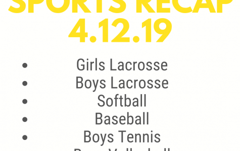 Sports Recap for April 12, 2019