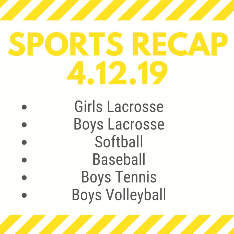 Sports Recap for April 12, 2019
